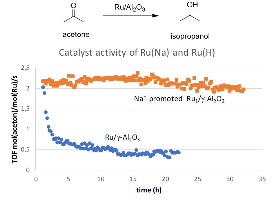 ACtivity dispersed ruthenium catalyst
